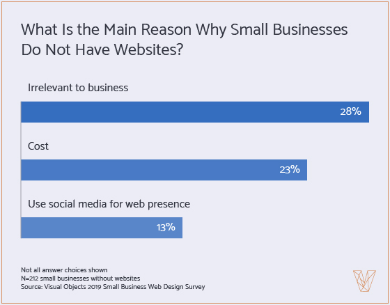 Graph 2: Main Reason Why Small Businesses Do Not Have Website