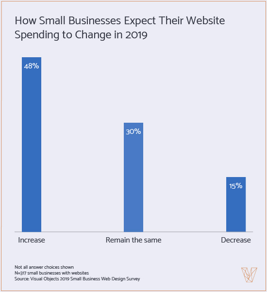 Graph 4: How Businesses Expect Websites Spending to Change