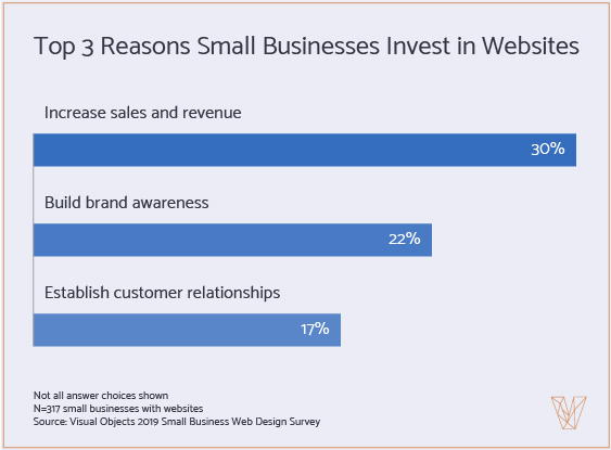 Graph 5: Top 3 Reasons Why Companies Invest in Websites