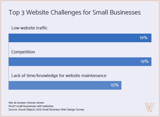 Graph 6: Top 3 Challenges for Small Biz Websites
