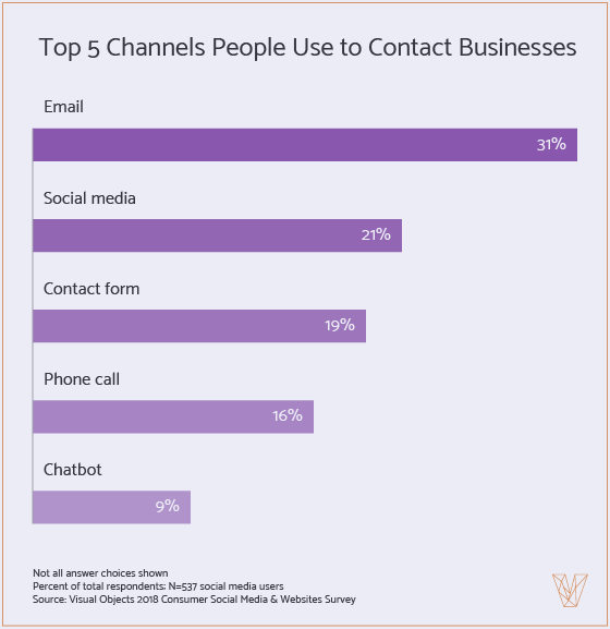 Graph 2 - Top 5 Channels People Use to Contact Businesses