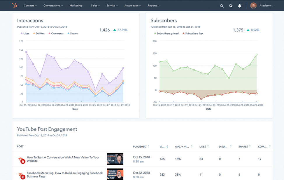 hubspot marketing automation social media reporting dashboard