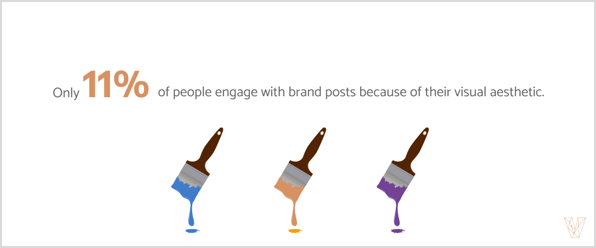 Only 11% of people engage with brand posts because of their visual aesthetic.