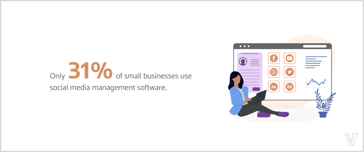 Only 31% of small businesses use social media management software.
