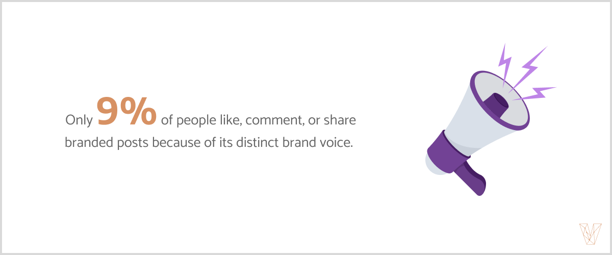 Only 9% of people like, comment, or share posts because of their distinct brand voices.
