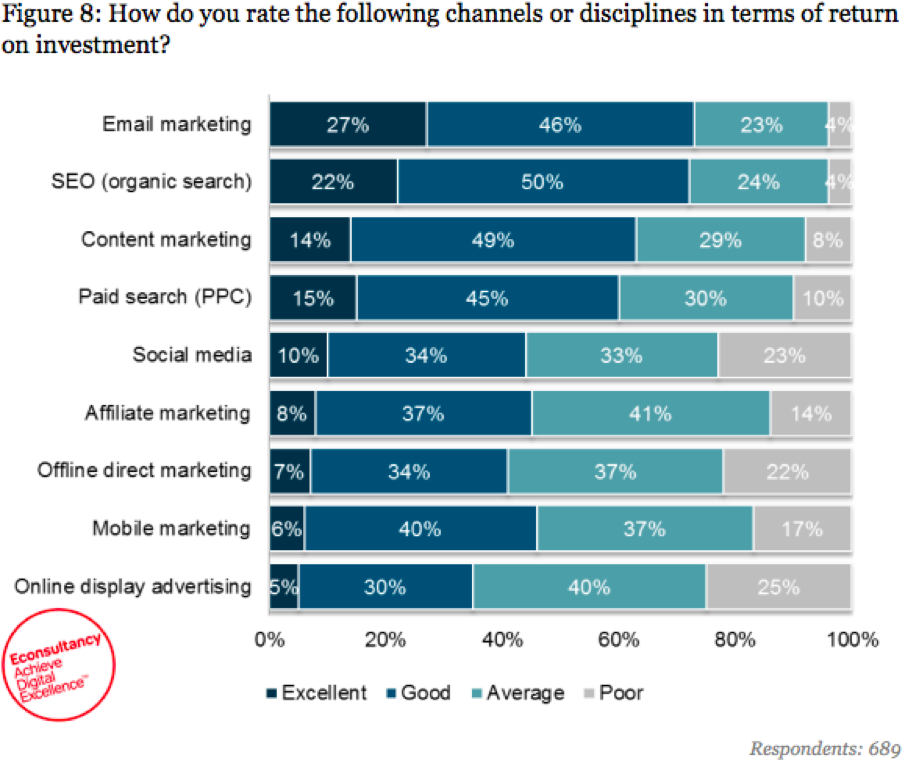 Email marketing tops the list of effective marketing channels.
