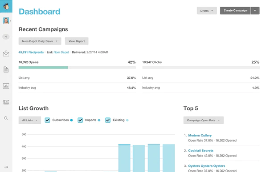 MailChimp offers insight to track email campaigns.