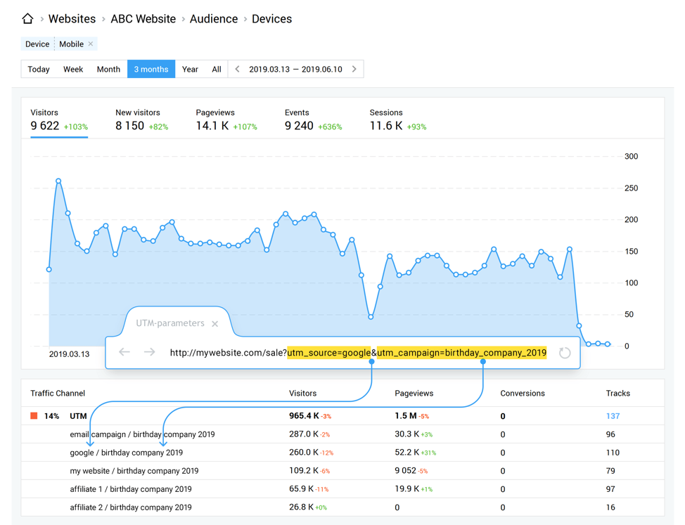 Google Analytics can help track conversions.