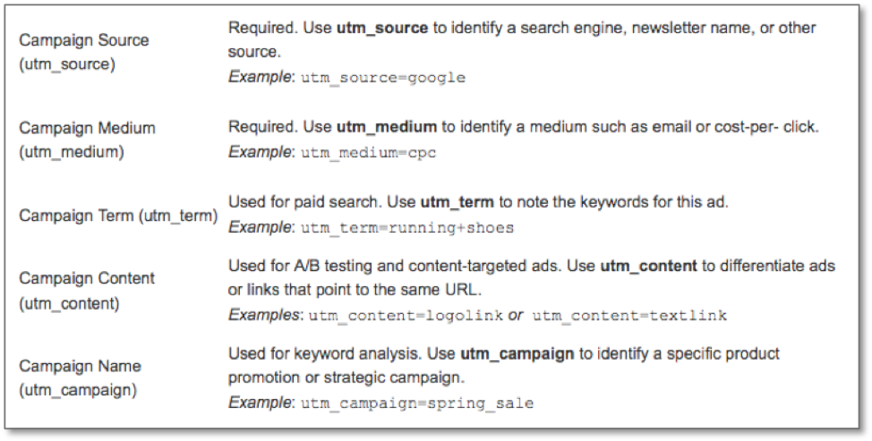 The is an example of how to tag URL addresses to support tracking efforts.