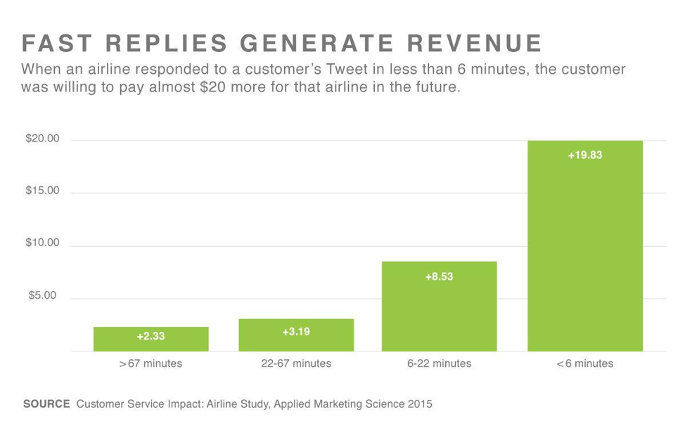 Airlines that have good customer service on social media can charge $20 more for each ticket.