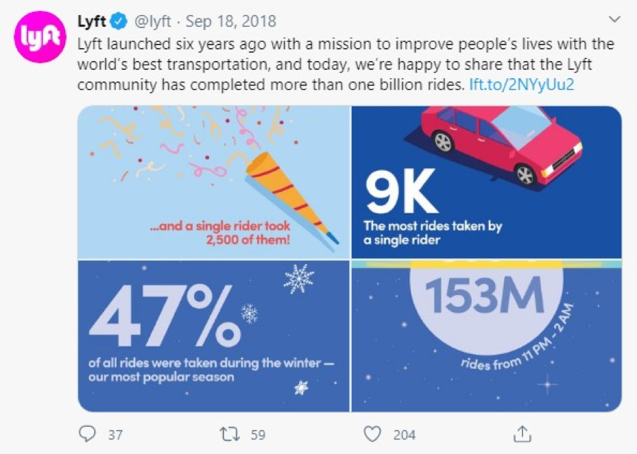 Lyft shared its mission statement within a tweet.
