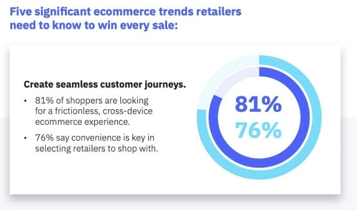 Shoppers Prioritize Convenience