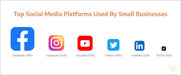 Top Social Media Platforms Used By Small Businesses