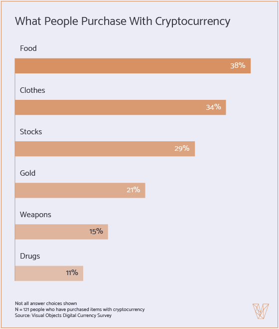 What People Purchase With Cryptocurrency