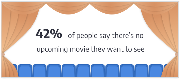 42% of people say there is no upcoming movie they want to see.