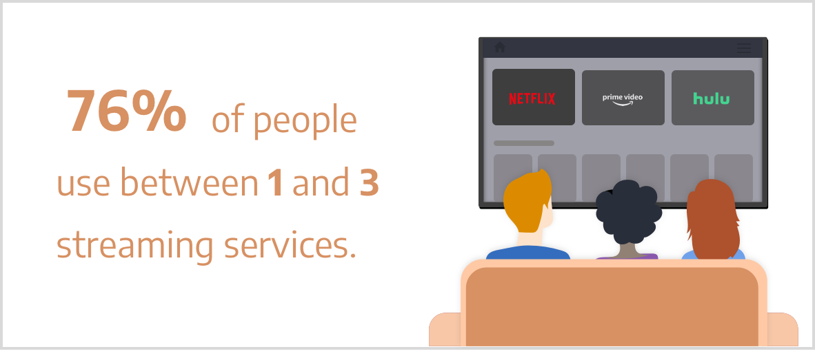 76% of people use between 1 and 3 streaming services.