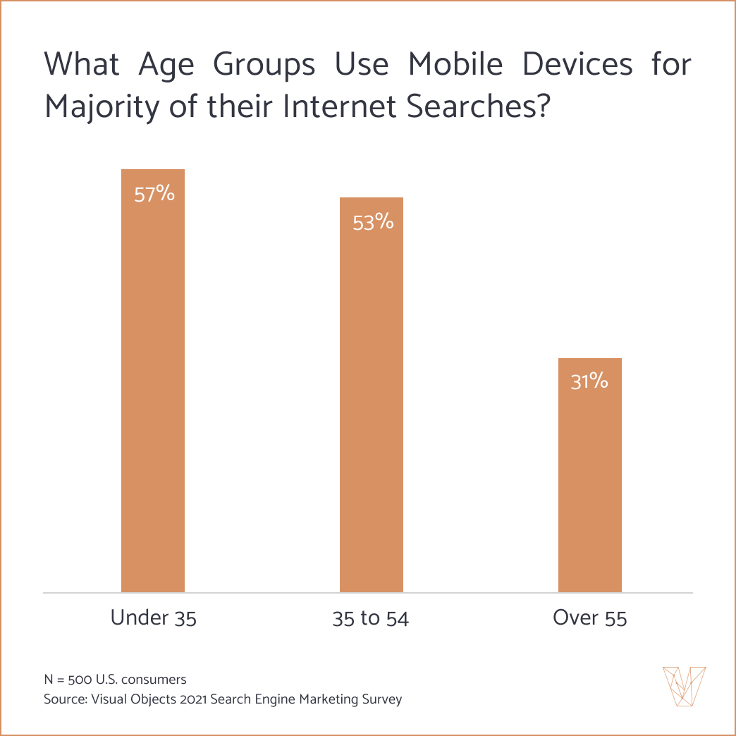 Younger generations are more likely that older generations to use their mobile devices for internet searches.