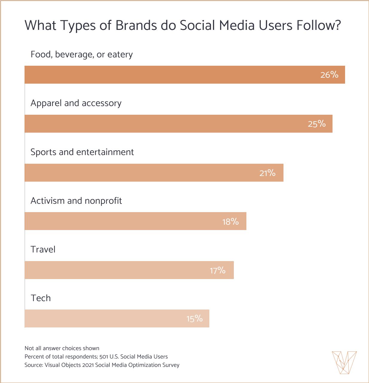 What Types of Brands Do Social Media Users Follow Bar Graph