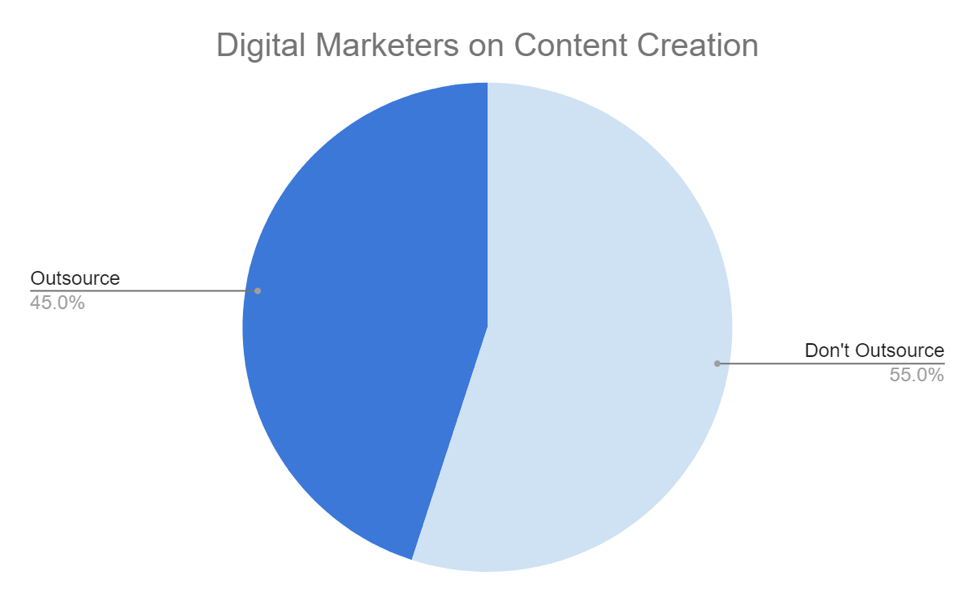 Digital Marketers on Content Creation Outsourcing Graph