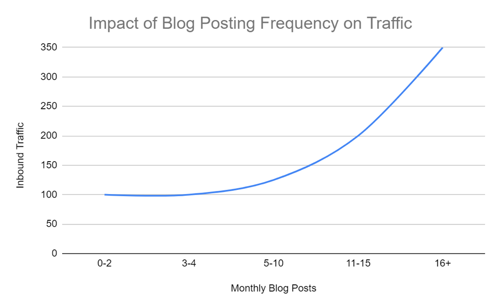 Impact of Blog Posting Frequency on Traffic