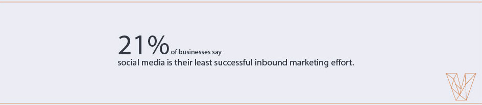 21% of businesses say social media is their least successful inbound marketing effort