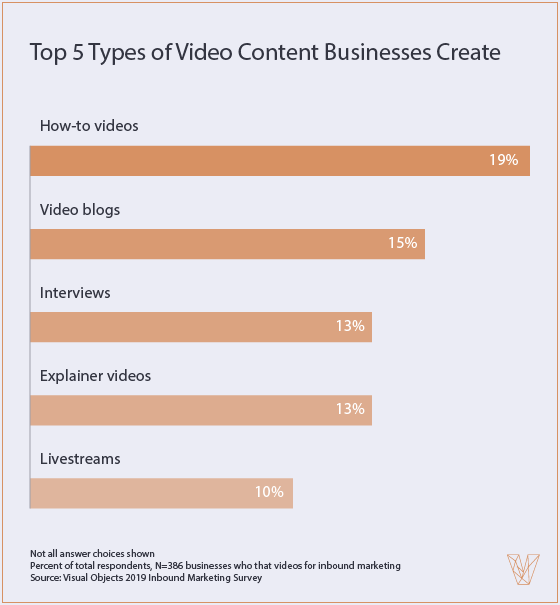 top 5 types of video content businesses create