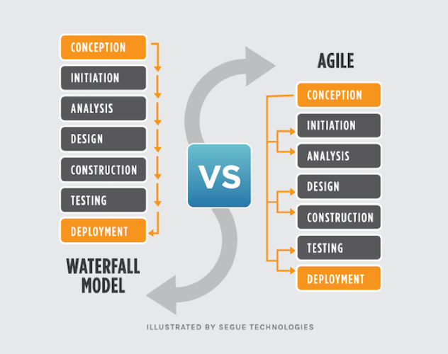 waterfall versus agile development model
