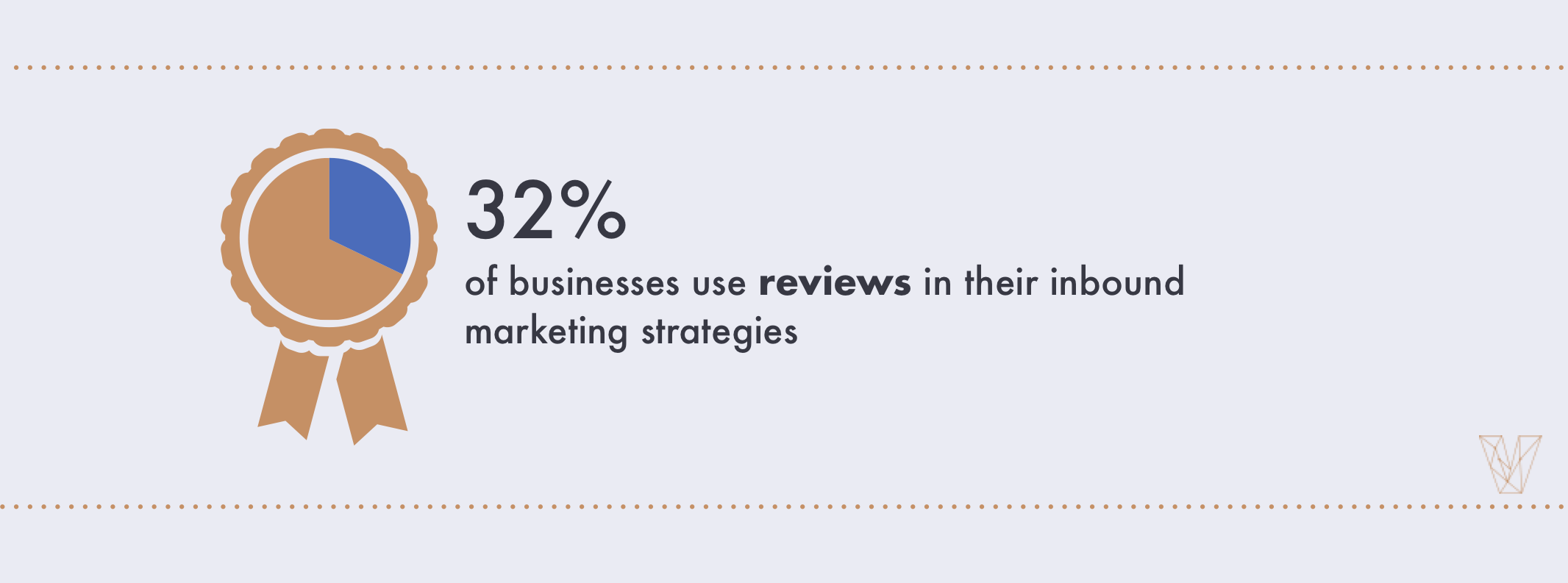 32% of businesses use reviews in their inbound marketing strategies