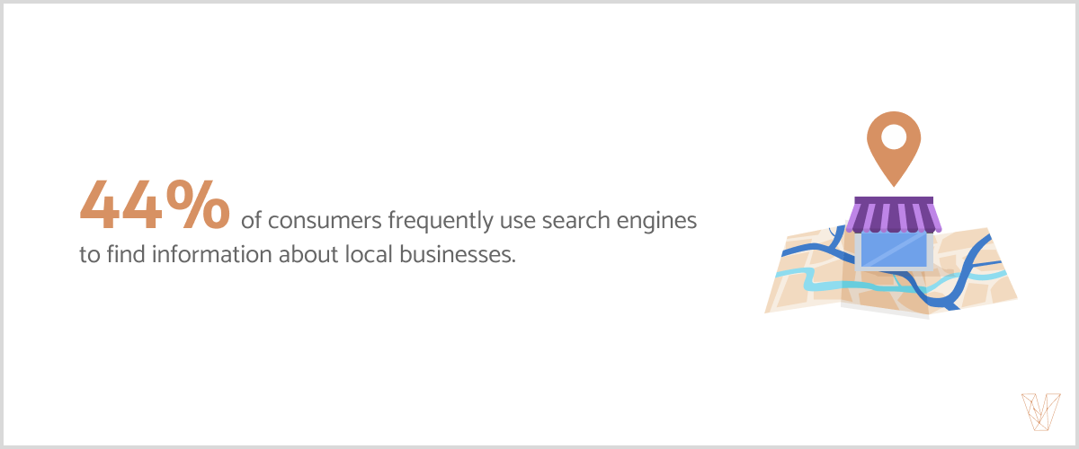 44% of consumer frequently use search engines to find information about local businesses.