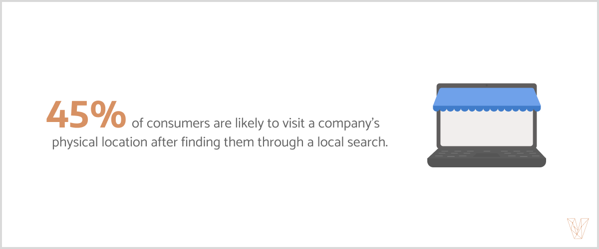 45% of consumers are likely to visit a company's physical location after finding them through a local search.