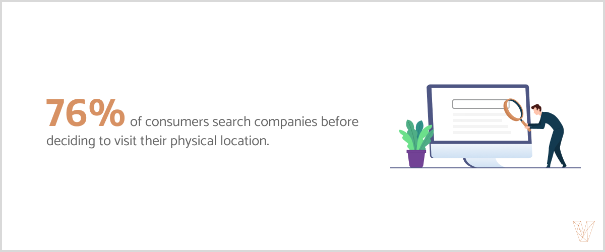 76% f consumers search for companies before deciding to visit their physical location.