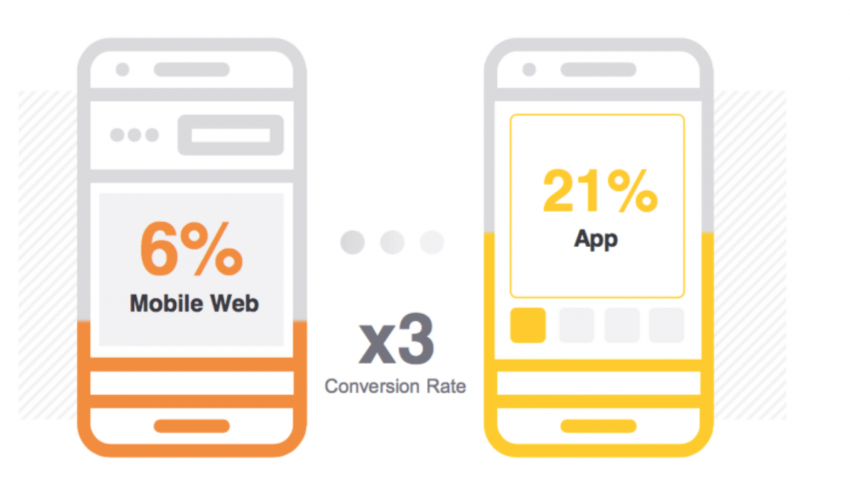 graph showing conversion rates are higher on mobile shopping apps than mobile websites